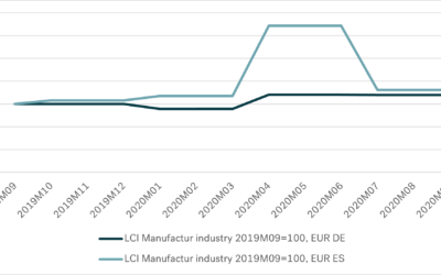 Labour Cost Indices