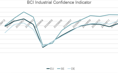 Industrial Confidence Indicator