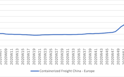 Containerized Freight Prices